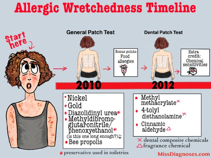 Allergic wretchedness