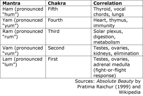 Sounds associated with different mantra