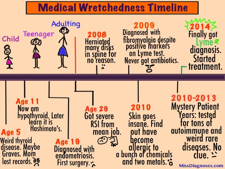 Medical Wretchedness Timeline
